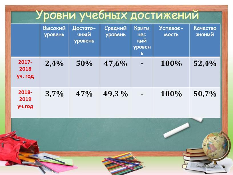 Уровни учебных достижений Высокий уровень