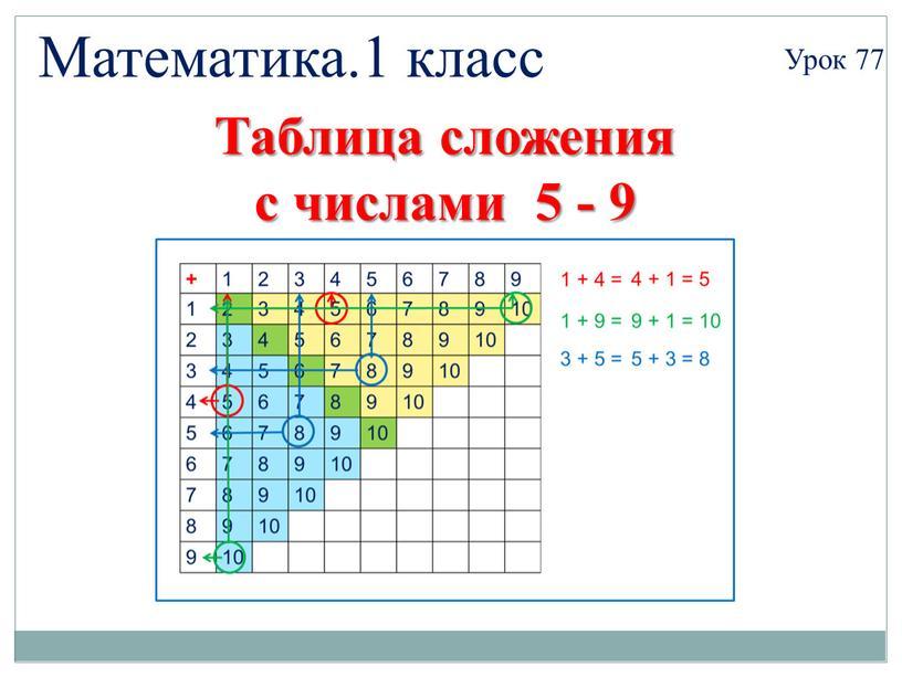 Математика.1 класс Урок 77 Таблица сложения с числами 5 - 9