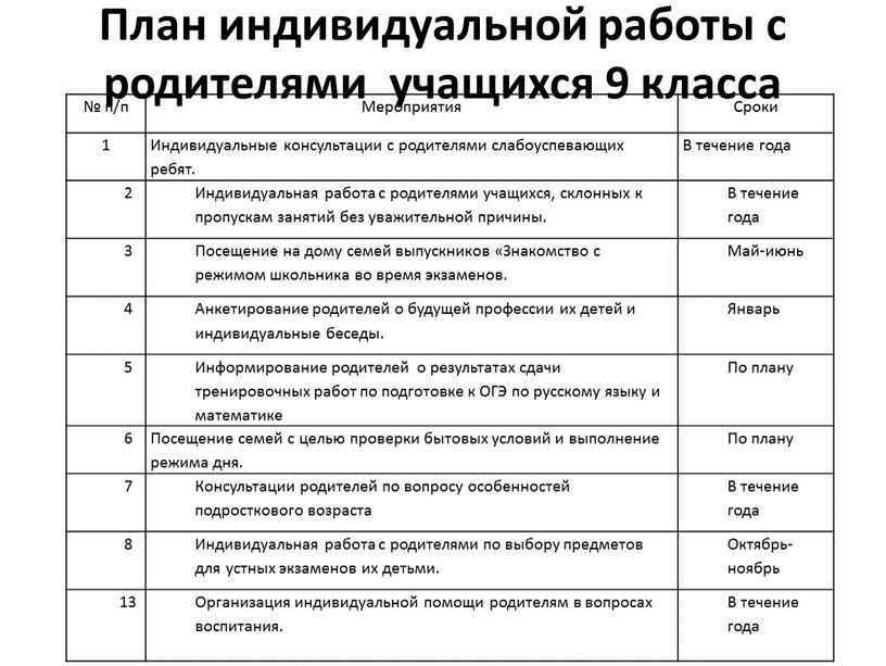 План индивидуальной работы с родителями учащихся 9 класса № п/п