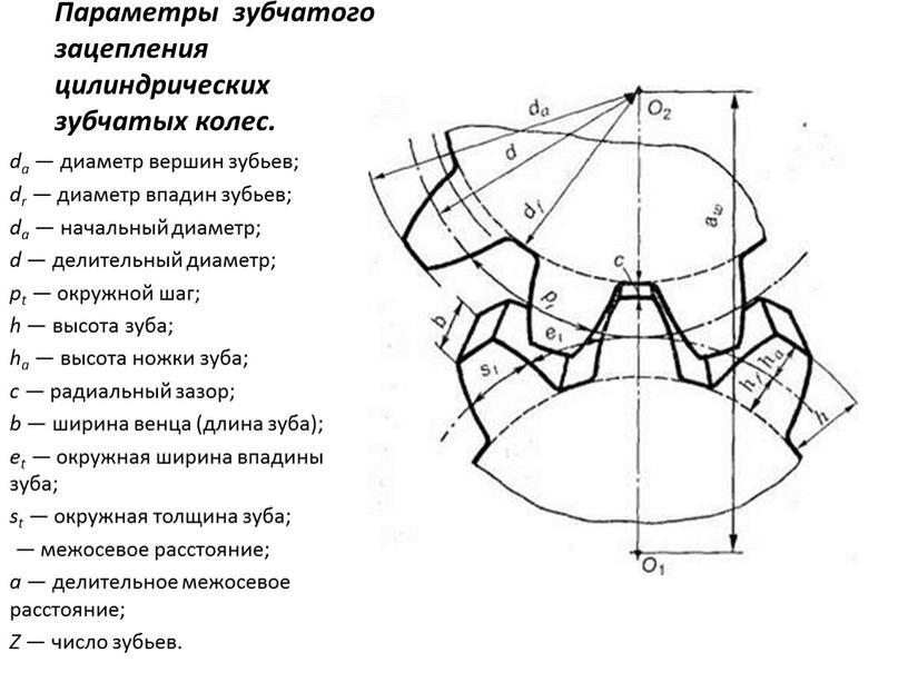 Параметры зубчатого зацепления цилиндрических зубчатых колес