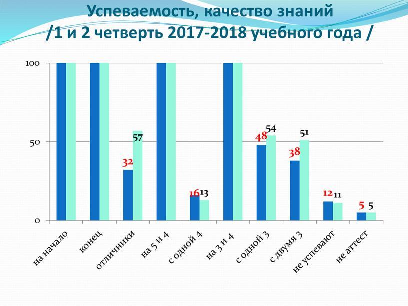 Успеваемость, качество знаний /1 и 2 четверть 2017-2018 учебного года /