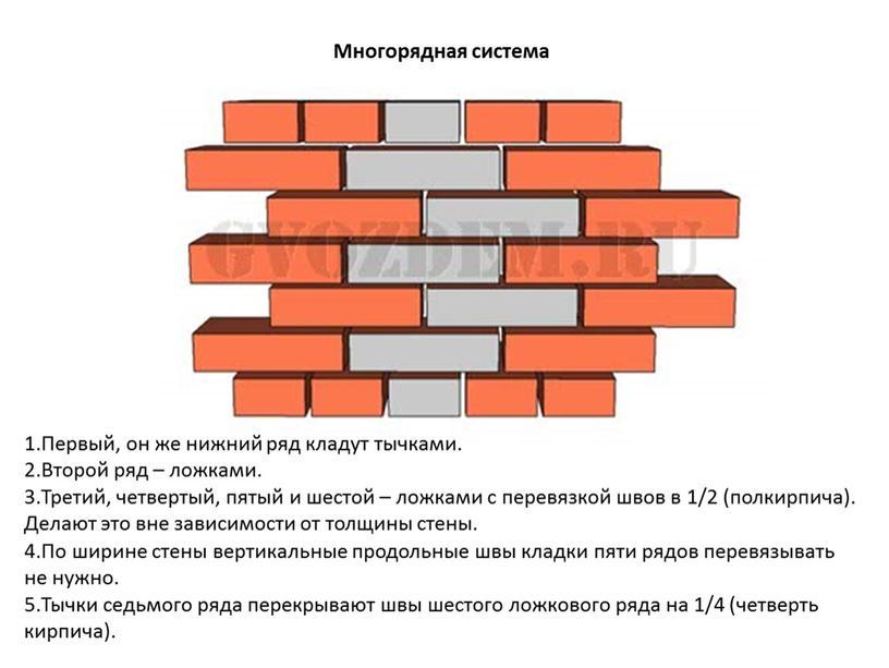 Многорядная система Первый, он же нижний ряд кладут тычками