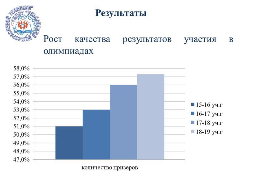 Результаты Рост качества результатов участия в олимпиадах