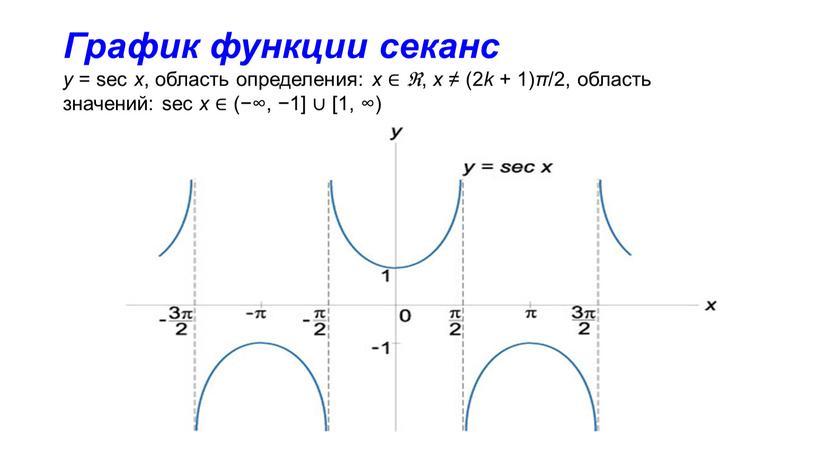 График функции секанс y = sec x , область определения: x ∈ ℜ , x ≠ (2 k + 1) π /2, область значений: sec…