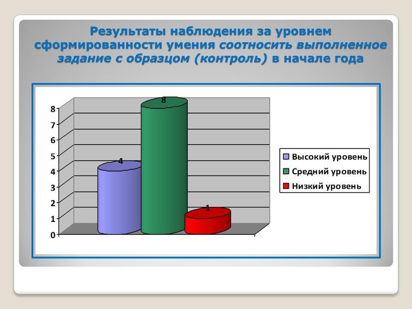 Результаты наблюдения за уровнем сформированности умения соотносить выполненное задание с образцом (контроль) в начале года
