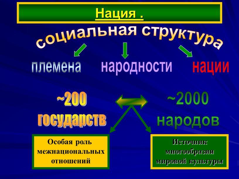 Нация . социальная структура племена народности нации