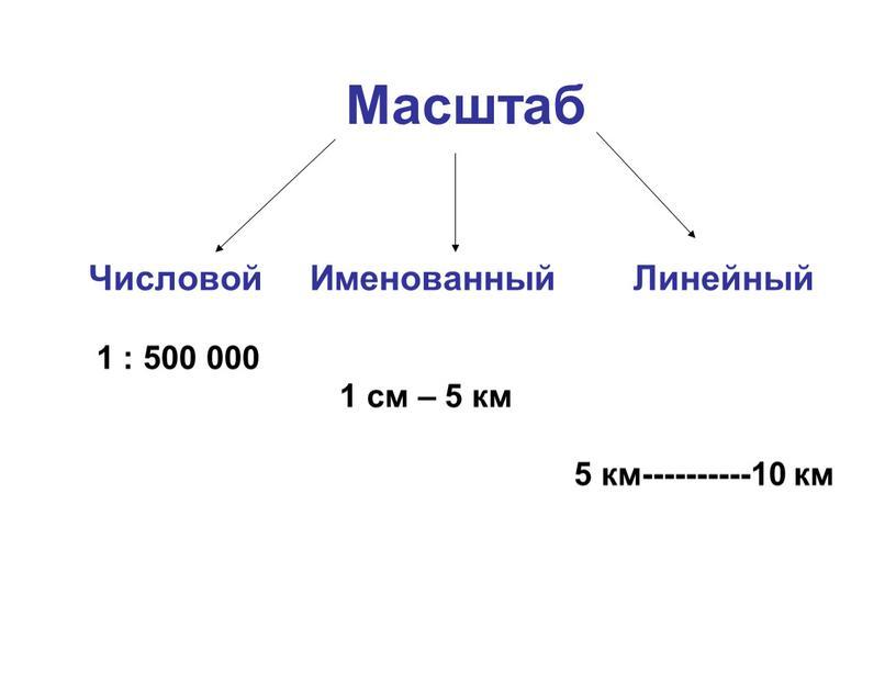 Масштаб Числовой Именованный