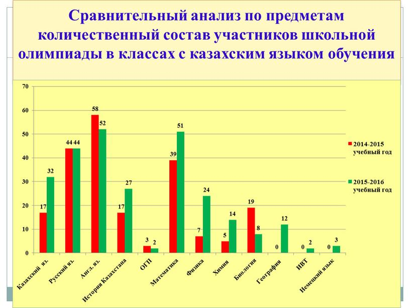 Сравнительный анализ по предметам количественный состав участников школьной олимпиады в классах с казахским языком обучения
