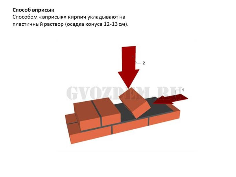 Способ вприсык Способом «вприсык» кирпич укладывают на пластичный раствор (осадка конуса 12-13 см)