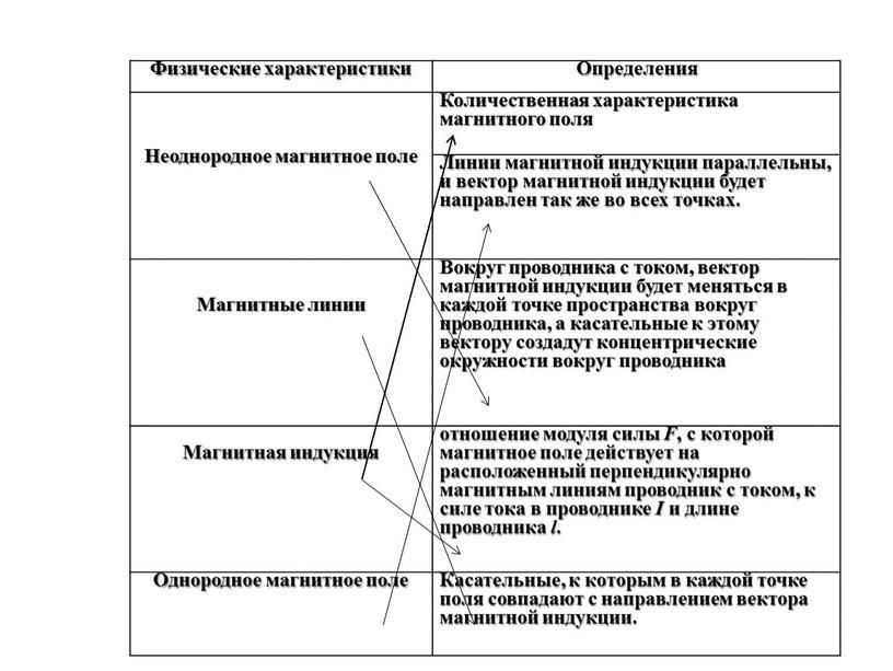 Физические характеристики Определения