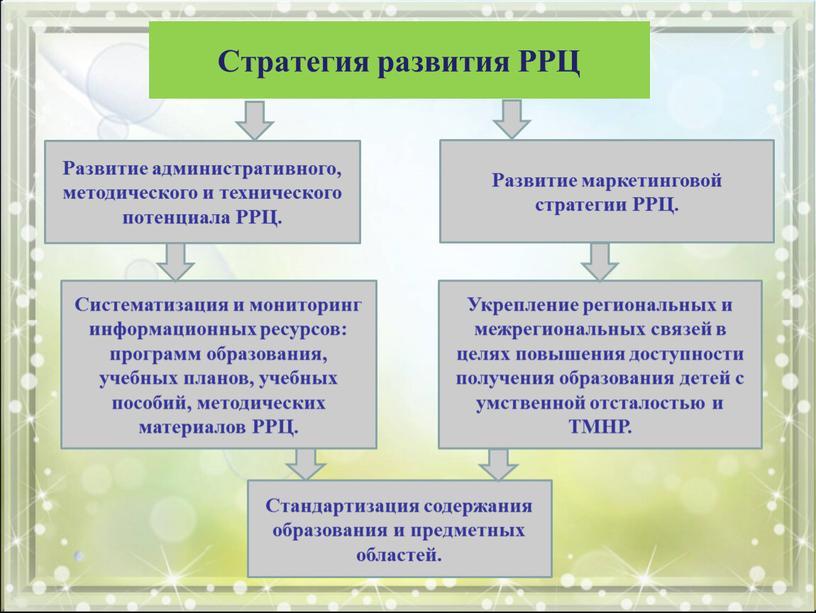 Стратегия развития РРЦ Развитие административного, методического и технического потенциала