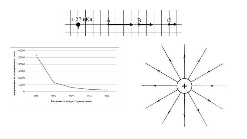 Презентация по теме Электрическое поле (часть 1)