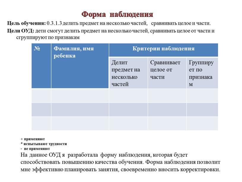 Форма наблюдения Цель обучения: 0
