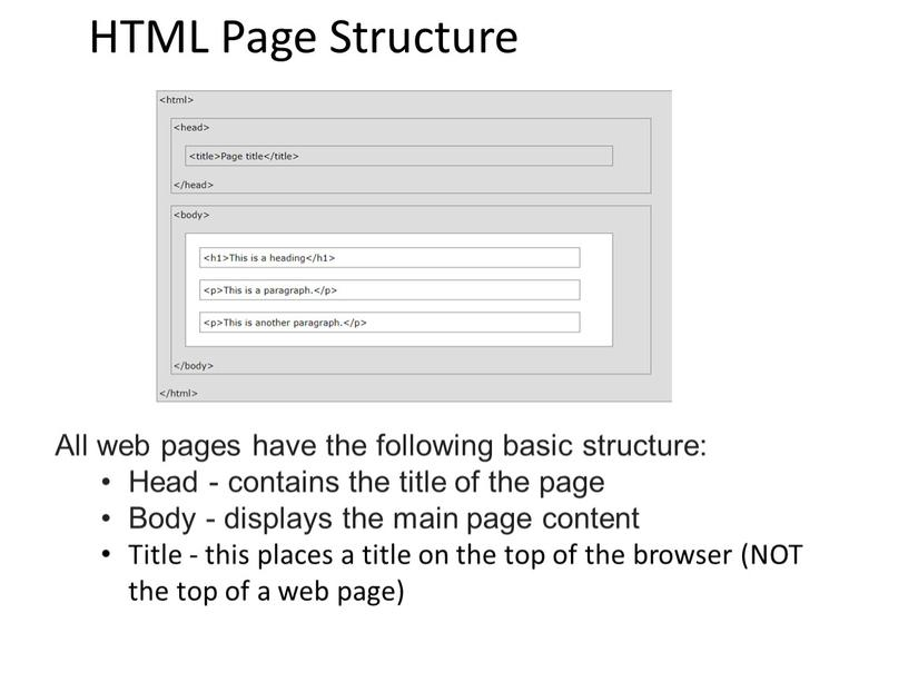 HTML Page Structure All web pages have the following basic structure: