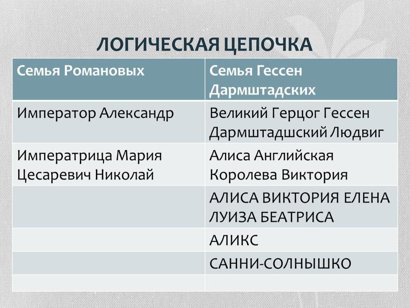 ЛОГИЧЕСКАЯ ЦЕПОЧКА Семья Романовых
