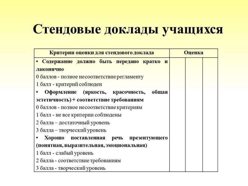 Стендовые доклады учащихся Критерии оценки для стендового доклада
