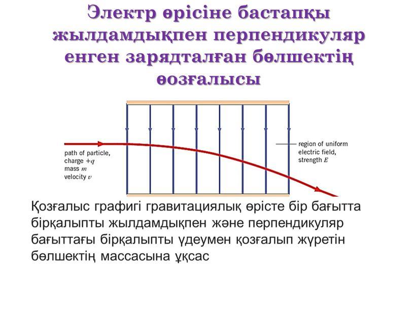 Электр өрісіне бастапқы жылдамдықпен перпендикуляр енген зарядталған бөлшектің өозғалысы Қозғалыс графигі гравитациялық өрісте бір бағытта бірқалыпты жылдамдықпен және перпендикуляр бағыттағы бірқалыпты үдеумен қозғалып жүретін бөлшектің…