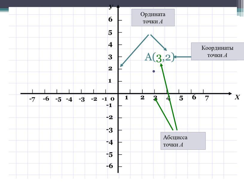 Абсцисса точки А Координаты точки