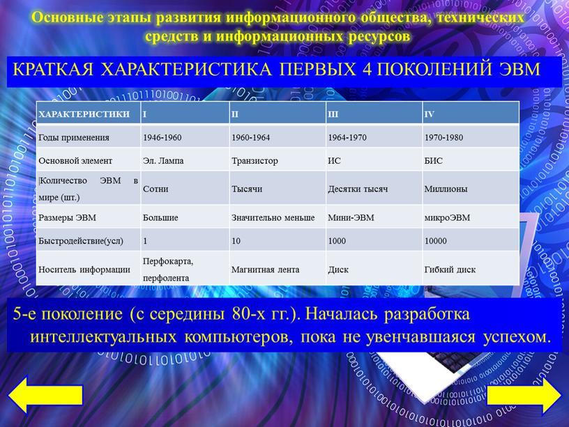ХАРАКТЕРИСТИКИ I II III IV Годы применения 1946-1960 1960-1964 1964-1970 1970-1980