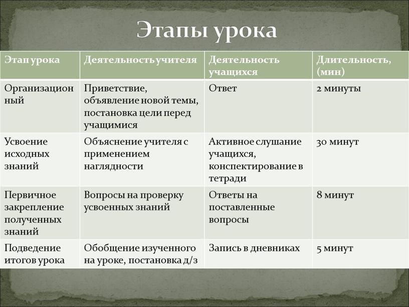 Этап урока Деятельность учителя