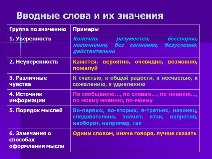 Вводные слова и их значения Группа по значению