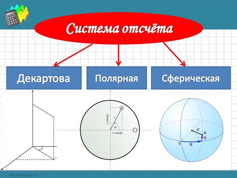 Система отсчёта Декартова Полярная