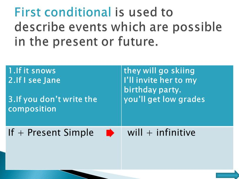 First conditional is used to describe events which are possible in the present or future