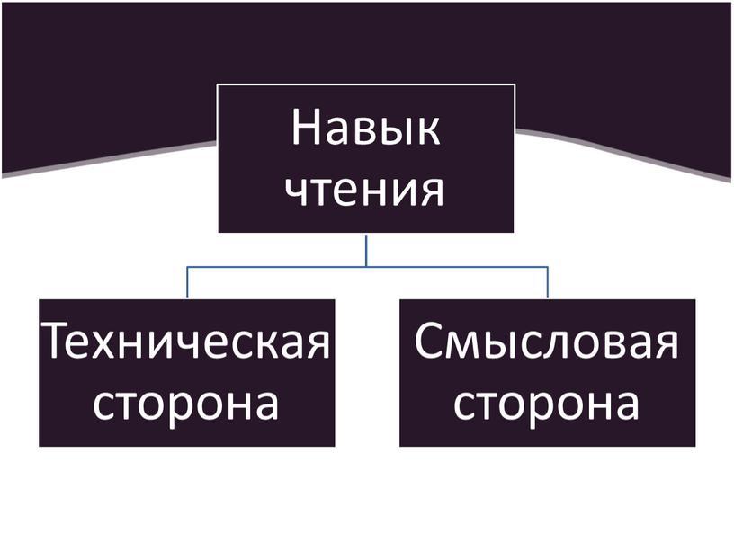 """Презентация """"Развитие навыков смыслового чтения в рамках ФГОС""""."""