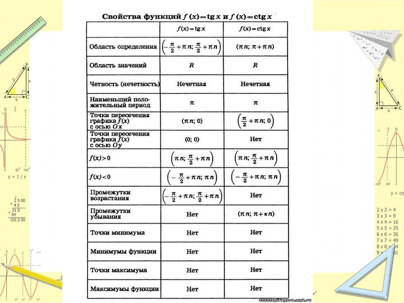 "Презентация по теме ""Тригонометрические функции, их свойства и графики"""