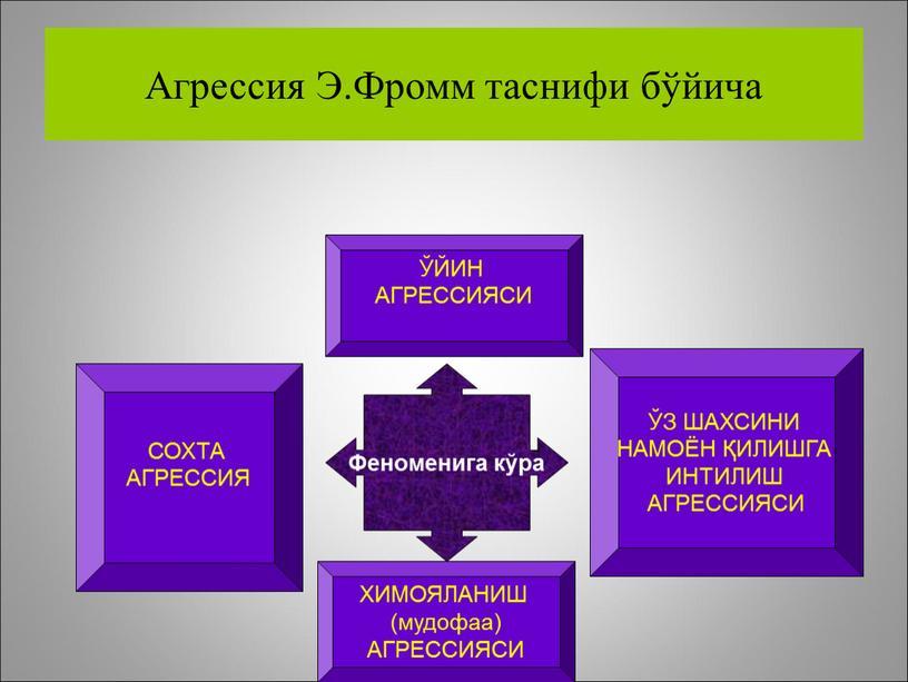 Агрессия Э.Фромм таснифи бўйича ЎЙИН