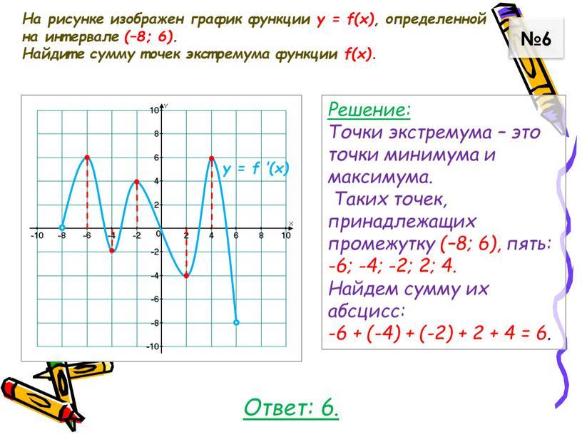На рисунке изображен график функции у = f(x), определенной на интервале (–8; 6)