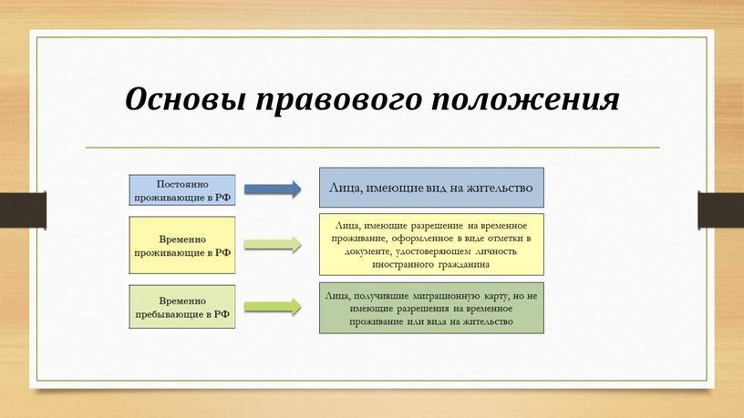 Основы правового положения Лица, имеющие вид на жительство