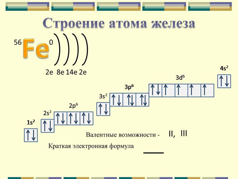 Строение атома железа 1s2 2s2 2p6 3s2 3p6 1s2 2s2 2p6 3s2