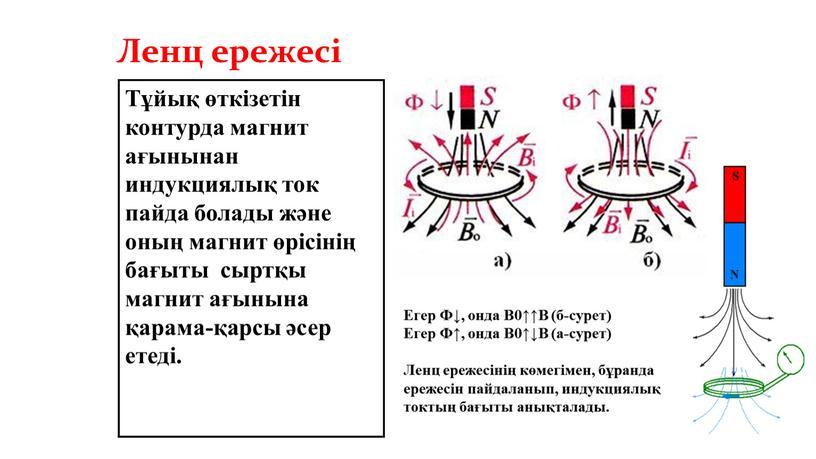 Ленц ережесі Тұйық өткізетін контурда магнит ағынынан индукциялық ток пайда болады және оның магнит өрісінің бағыты сыртқы магнит ағынына қарама-қарсы әсер етеді