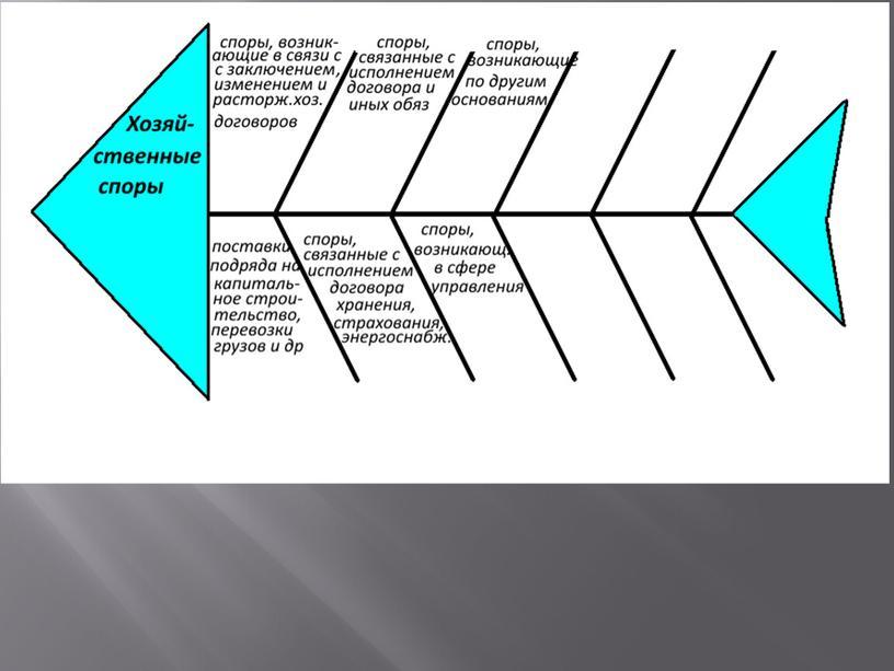 Презентация на тему Понятие, виды, причины хозяйственных споров