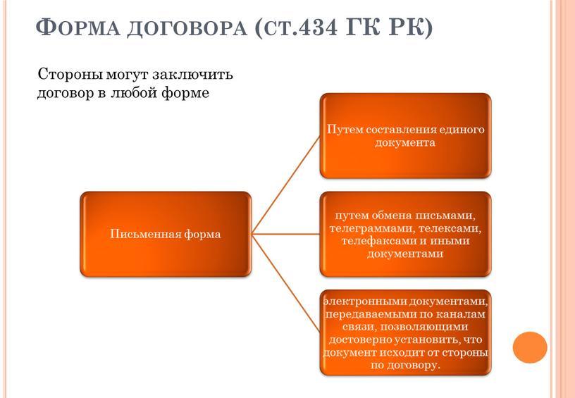 Форма договора (ст.434 ГК РК)
