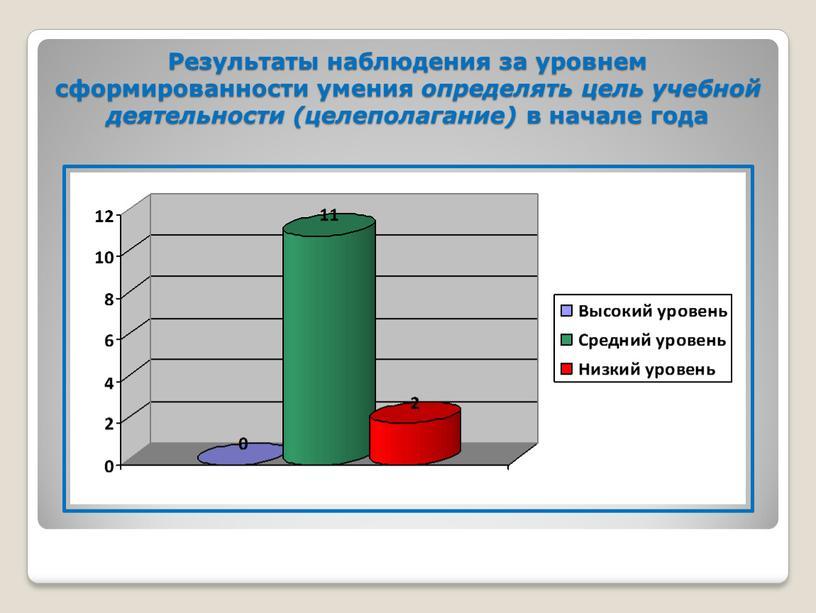 Результаты наблюдения за уровнем сформированности умения определять цель учебной деятельности (целеполагание) в начале года