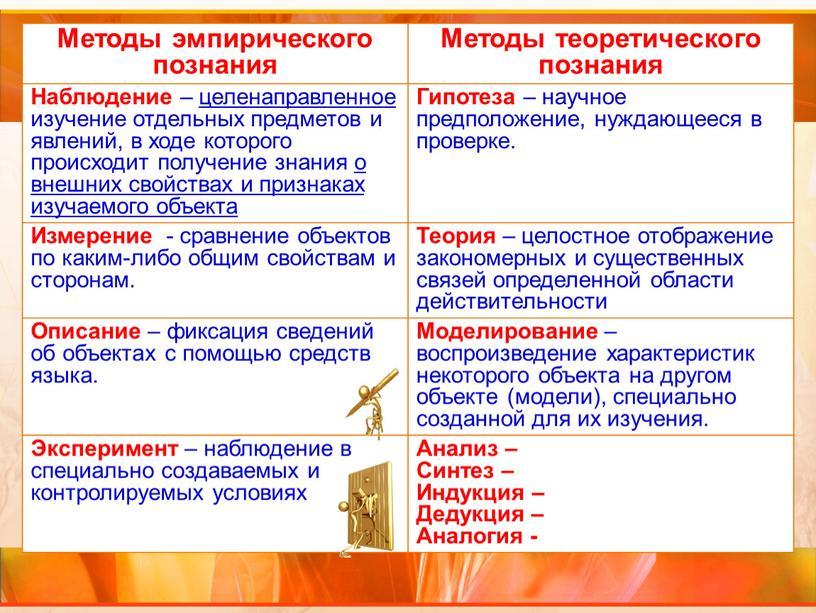 Методы эмпирического познания Методы теоретического познания