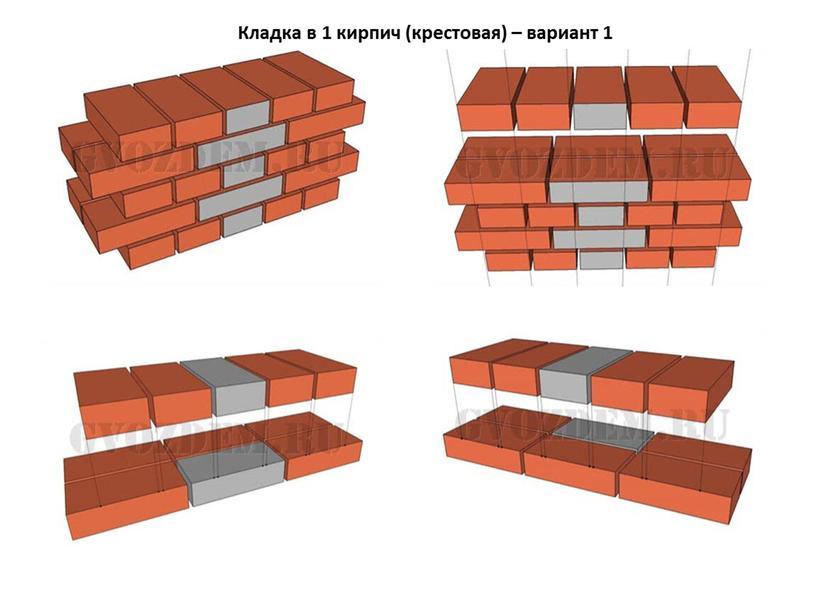 Кладка в 1 кирпич (крестовая) – вариант 1