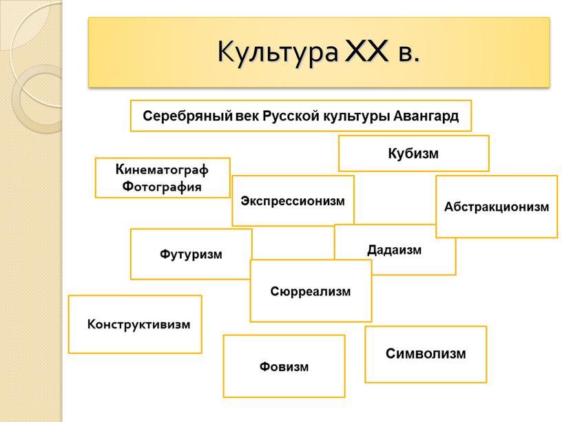 Культура XX в. Серебряный век Русской культуры