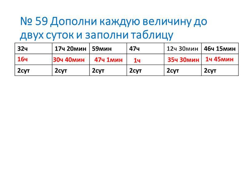 Дополни каждую величину до двух суток и заполни таблицу 32ч 17ч 20мин 59мин 47ч 12ч 30мин 46ч 15мин 2сут 16ч 30ч 40мин 47ч 1мин 1ч…