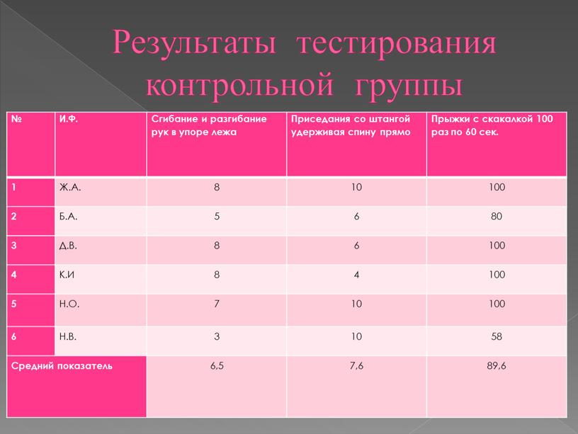 Результаты тестирования контрольной группы №