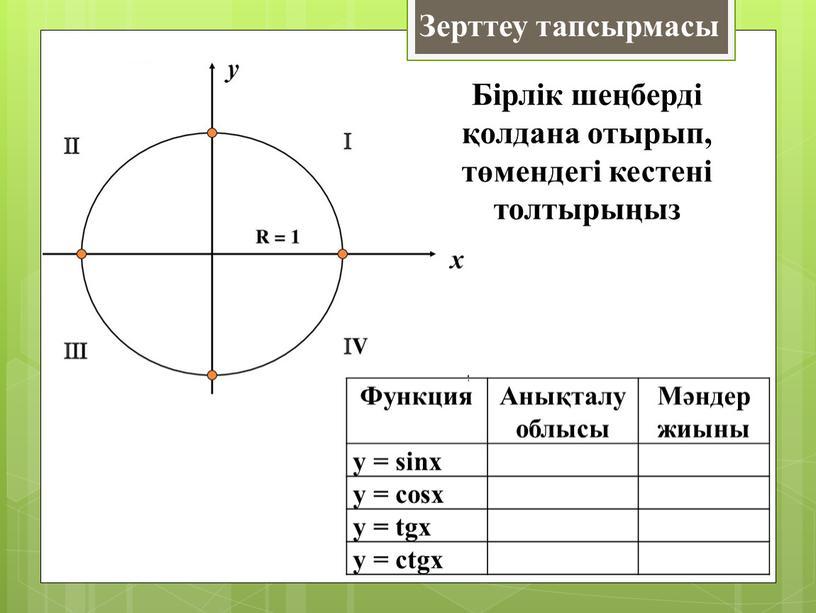 Функция Анықталу облысы Мәндер жиыны y = sinx y = cosx y = tgx y = ctgx