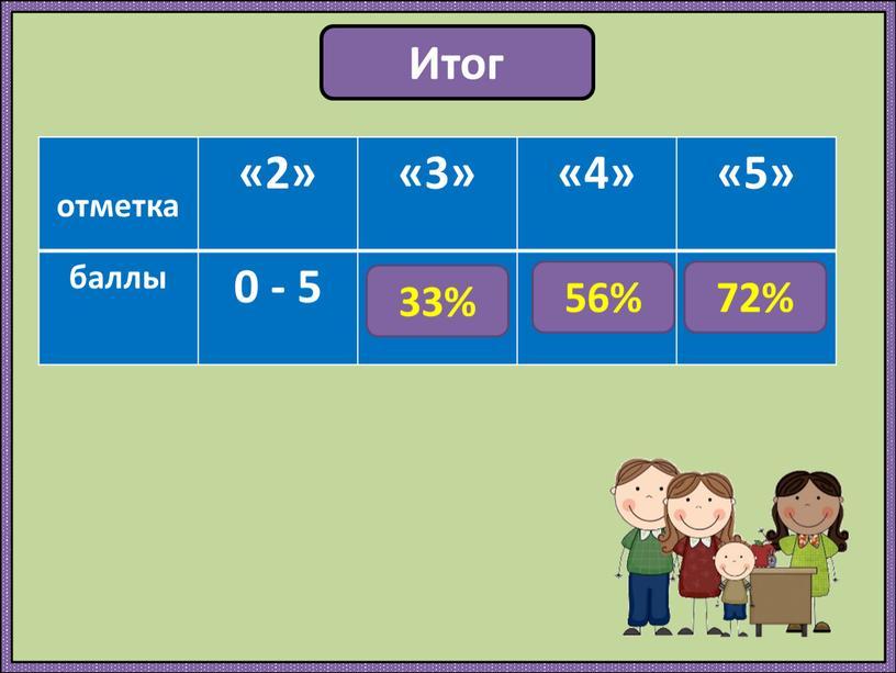 Итог отметка «2» «3» «4» «5» баллы 0 - 5 6 - 9 10-12 13- 18 72% 56% 33%