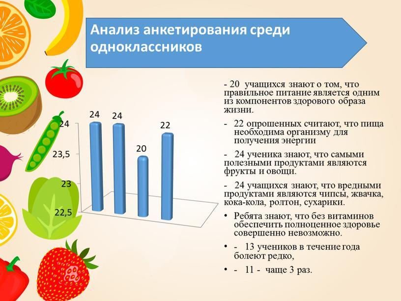 Анализ анкетирования среди одноклассников - 20 учащихся знают о том, что правильное питание является одним из компонентов здорового образа жизни