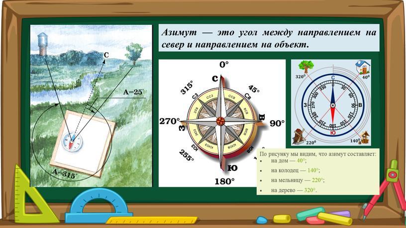 Азимут — это угол между направлением на север и направлением на объект