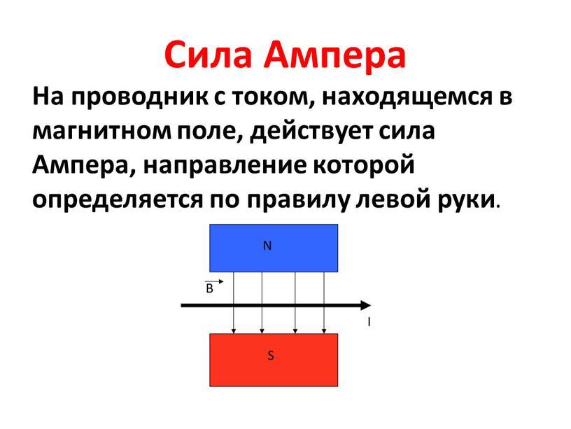 Сила Ампера На проводник с током, находящемся в магнитном поле, действует сила
