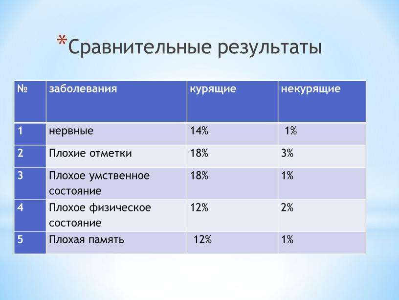 Сравнительные результаты № заболевания курящие некурящие 1 нервные 14% 1% 2