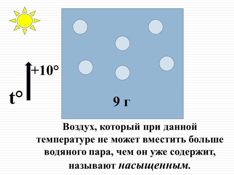 Воздух, который при данной температуре не может вместить больше водяного пара, чем он уже содержит, называют насыщенным