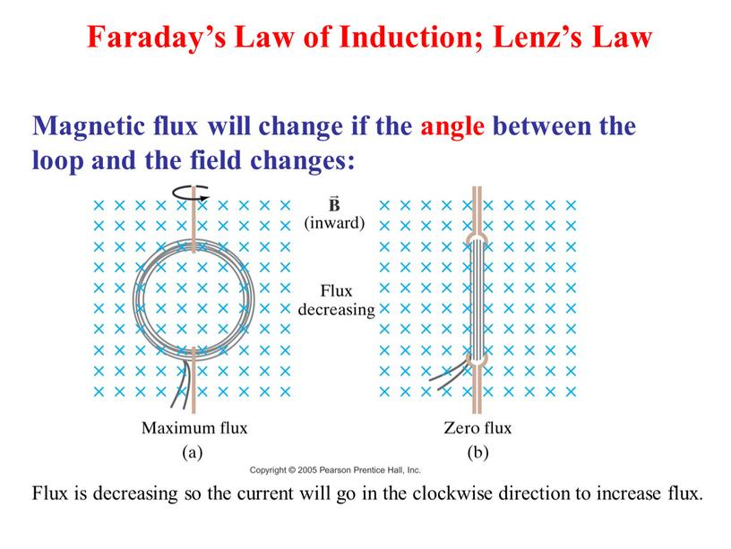 Magnetic flux will change if the angle between the loop and the field changes: